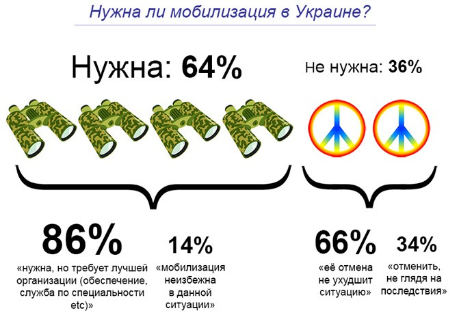 Are you in the army now? В опросе IT-специалисты рассказали о своём отношении к мобилизации
