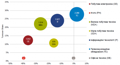 Рынок электроники и бытовой техники в Украине демонстрирует стремительное падение [GfK TEMAX]