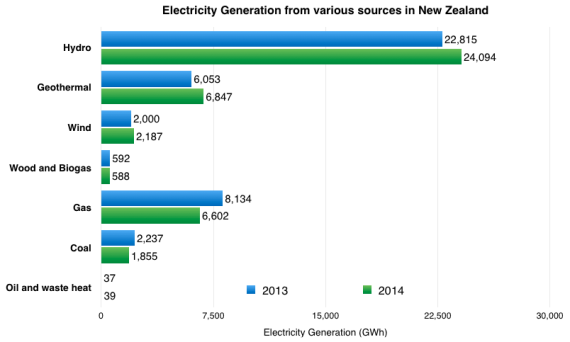 New-Zealand-Renewable-Energy-570x342