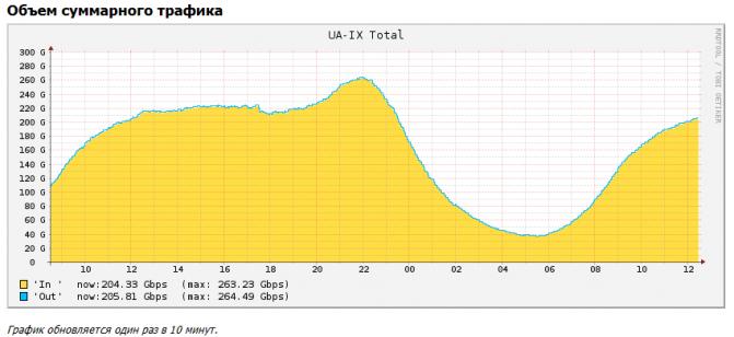 UA-IX statistic