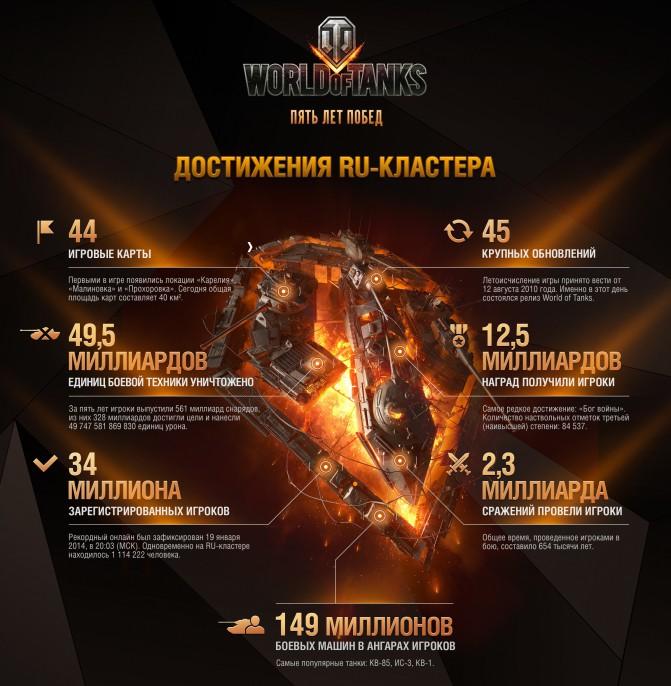 WoT_5_Years_Info