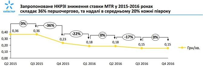 В Украине ожидается существенное снижение ставки интерконнекта