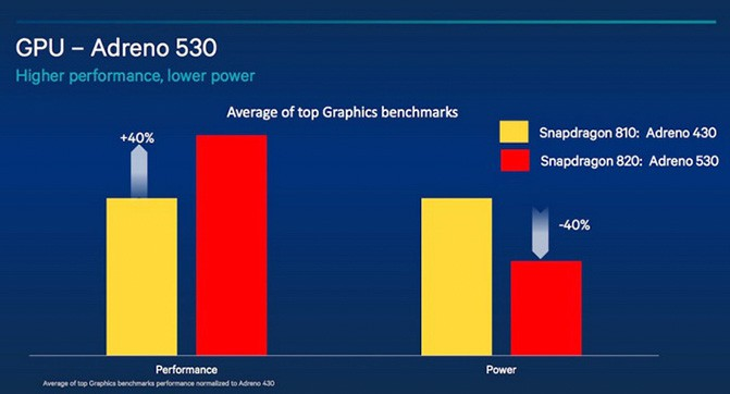 Qualcomm анонсировала новые GPU и ISP для процессора Snapdragon 820