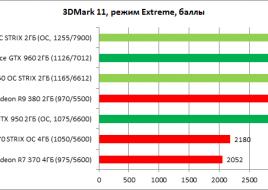 ASUS_GTX_950_STRIX_OC_diags1