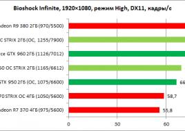 ASUS_GTX_950_STRIX_OC_diags7