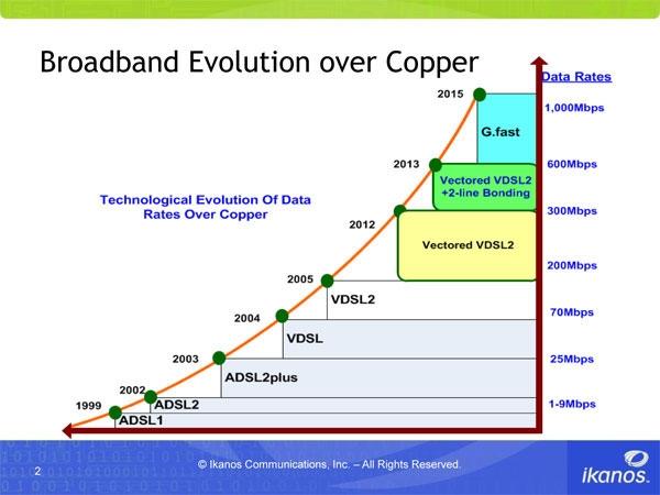 Broadband_Over_Copper
