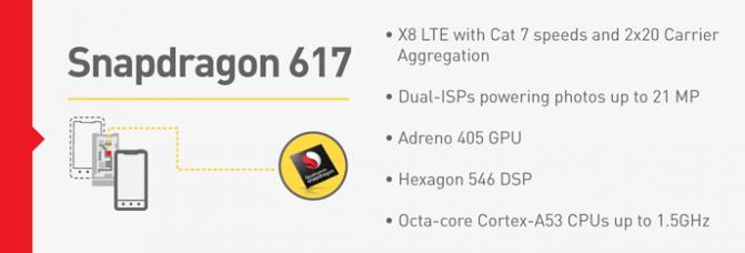 Qualcomm представила процессоры Snapdragon 617 и 430