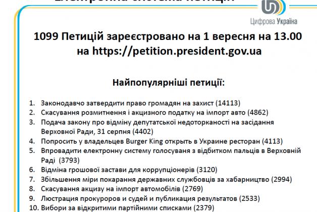 Названы наиболее популярные обращения к президенту за три дня работы сервиса онлай-петиций