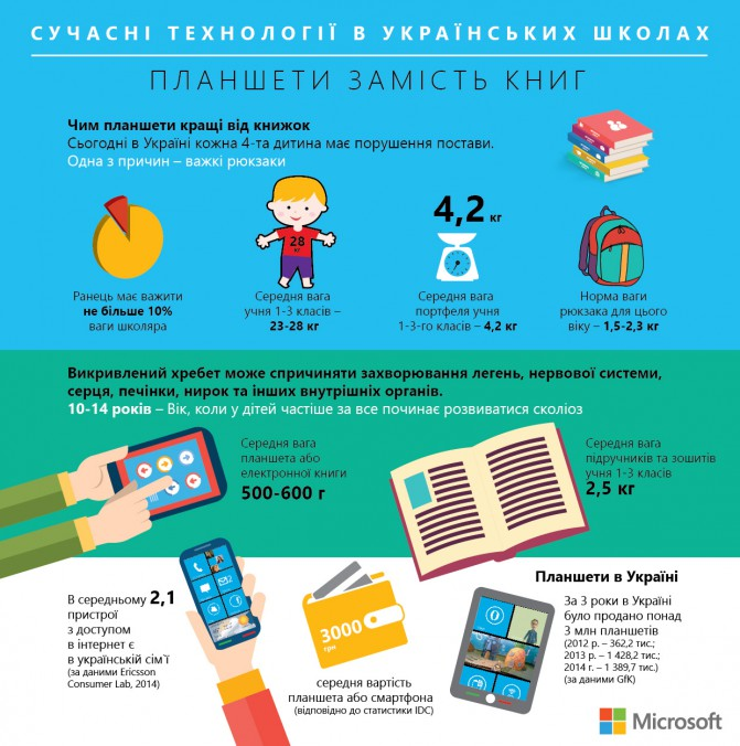 ebooks_vs_books_ukr