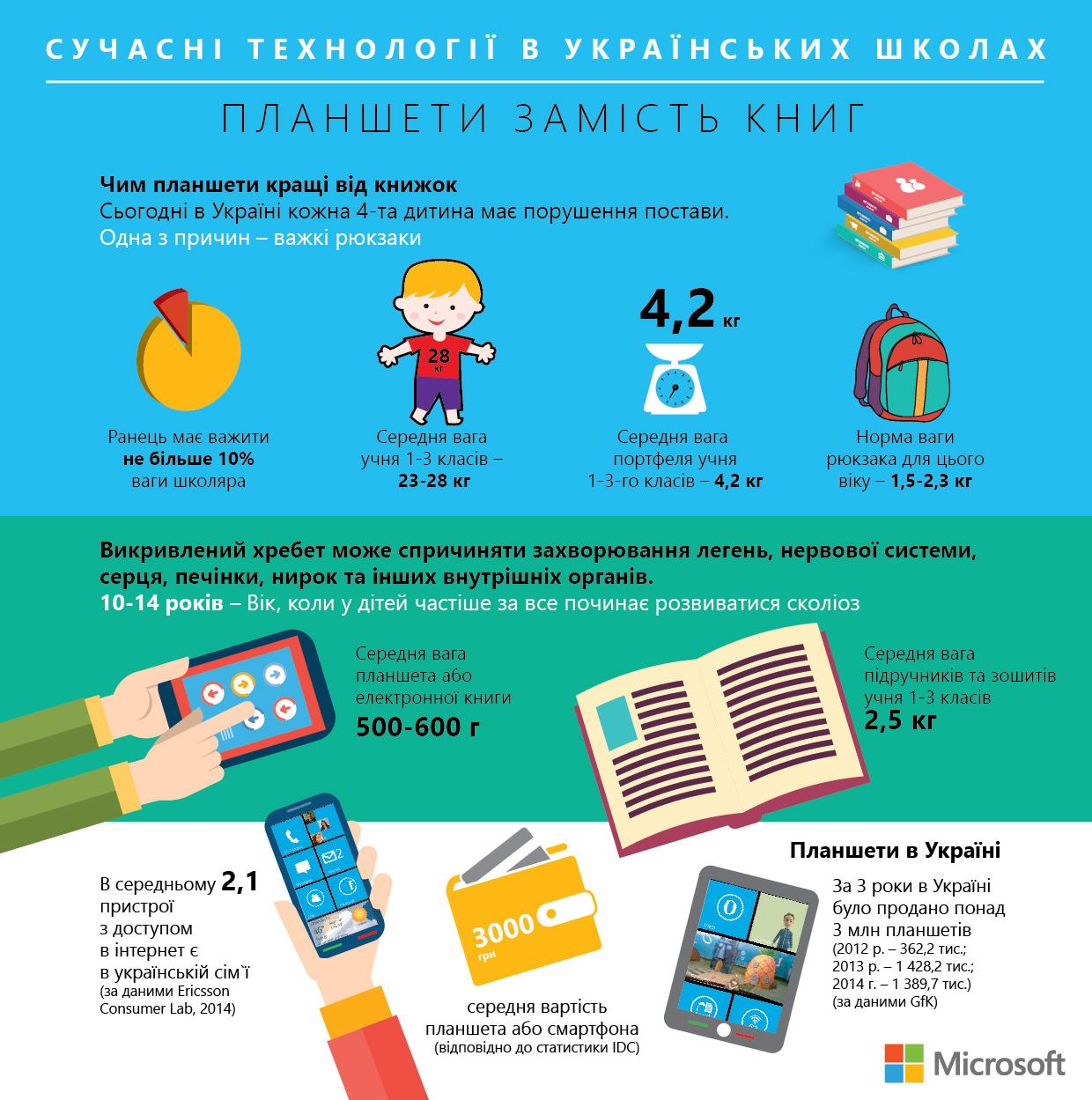 Электронные учебники 4 класс украинской школы скачать бесплатно