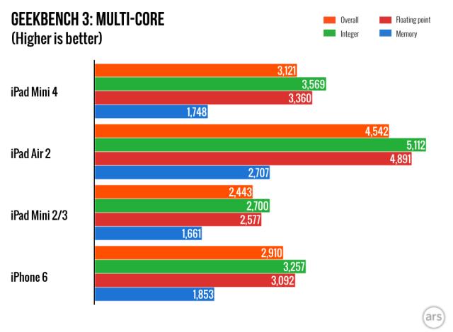 В iPad Mini 4 используются ускоренный чип A8 и 2 ГБ памяти