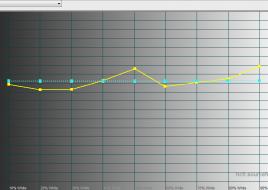 2015-11-05 17-01-09 HCFR Colorimeter - [Color Measures1]
