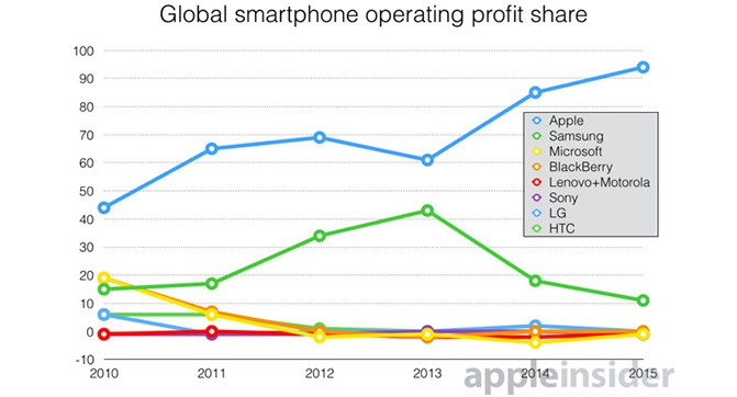 Canaccord Genuity: на долю Apple приходится 94% прибыли рынка смартфонов