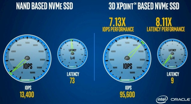 Накопители на базе памяти Intel 3D XPoint демонстрируют существенный прирост производительности над традиционными SSD