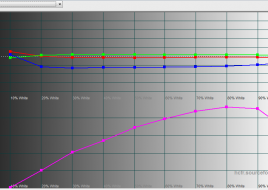2015-12-25 16-38-45 HCFR Colorimeter - [Color Measures5]