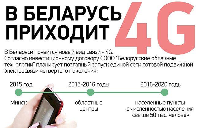 Belarus 4G infographics (1)