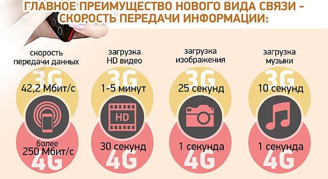 Belarus 4G infographics (2)