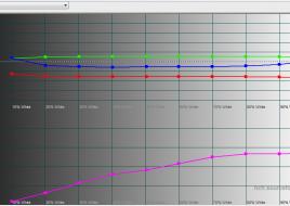 2015-12-11 14-24-02 HCFR Colorimeter - [Color Measures2]