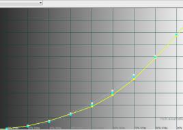 2015-12-11 14-24-20 HCFR Colorimeter - [Color Measures2]