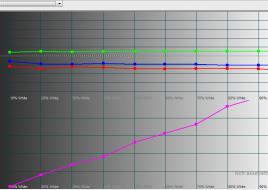 2015-12-25 15-36-45 HCFR Colorimeter - [Color Measures2]