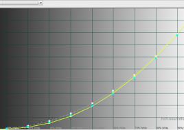 2015-12-25 15-37-03 HCFR Colorimeter - [Color Measures2]
