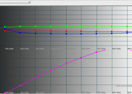 2015-12-25 15-48-22 HCFR Colorimeter - [Color Measures3]