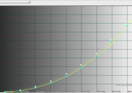 2015-12-25 15-48-39 HCFR Colorimeter - [Color Measures3]