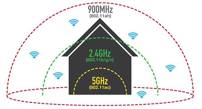 Новый беспроводной стандарт Wi-Fi 802.11ah HaLow улучшит показатели радиуса покрытия и энергопотребления устройств