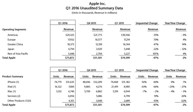 Apple Q1 2016 (1)