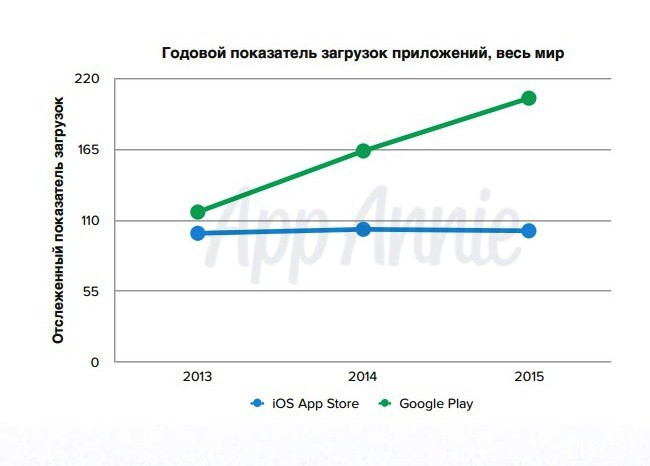 Revenue-and-Downloads-iOS-and-Google-Play-Combined-2015 (1)