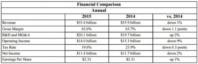 В 2015 году Intel получила меньше дохода и прибыли, чем в предыдущем периоде