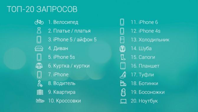 poiskovye_zaprosy_2015_TOP 20