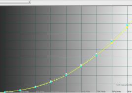 2015-12-28 13-05-27 HCFR Colorimeter - [Color Measures1]