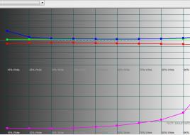 2016-01-28 16-55-47 HCFR Colorimeter - [Color Measures2]