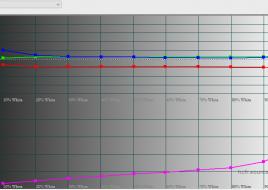 2016-02-09 17-59-32 HCFR Colorimeter - 3.3.9 - [Color Measures1]