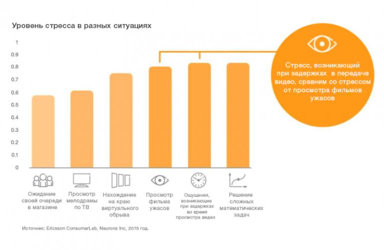 Ericsson Mobility Report 2016