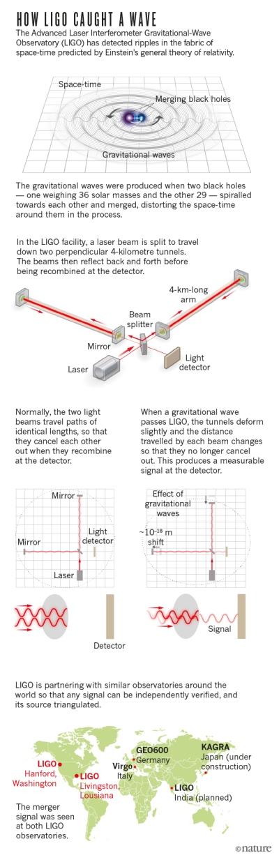 LIGO-online