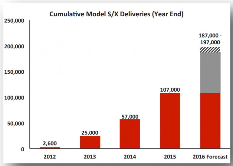 Tesla Cars 2016