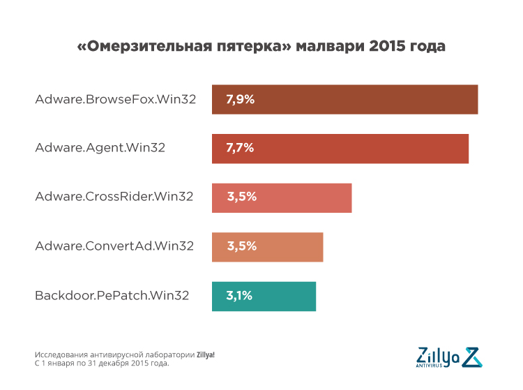 В 2015 году пользователей уанета беспрестанно атаковали вирусы. Преимущественно это были рекламные модули (adware), активность которых по сравнению с 2014 годом, выросла на 12,8%. Такие данные по итогам 2015 года опубликовала украинская антивирусная компания Zillya!. На втором месте по активности — троянцы, которые шифруют данные на компьютерах украинцев и вымогают деньги. Самой популярной мишенью стали бухгалтеры малого и среднего бизнеса. В 2015 году доля Adware составила порядка 49% от общего числа угроз. Наибольший всплеск активности Adware пришелся на четвертый квартал 2015 года, когда количество рекламных модулей в общей массе вирусных угроз в Украине выросло на 17% и достигло 51% доли от общего числа выявленных вредоносных программ. 21% занимают троянские программы разного характера и вида действий. Особый рост активности в 2015 году показали шифровальщики, в частности CTB.Locker. В прошлом году их жертвами чаще всего становились сотрудники бухгалтерского сектора. Злоумышленники использовали методы социальной инженерии, чтобы убедить пользователя запустить зараженную программу или открыть файл, тем самым заразив свой ПК вирусом, который зашифрует на нем все файлы. Расшифровку пострадавшим обещали в случае, если они заплатят «выкуп». В среднем мошенники требуют от пользователя $600-800 (иногда суммы доходят до $1500 с пользователя), однако после получения денег не осуществляют обещанную расшифровку. На такие атаки приходилось 19% всех атак в уанете. Эти свидетельствует о некотором снижении активности в Украине троянских программ (в 3 квартале 2014 года — 33% от всех угроз) в общей массе вирусных угроз. Топ-5 вирусов в 2015 году Adware.Agent.Win32 – проявляет свою активность в виде навязчивых всплывающих окон с рекламой или подменой результатов поиска. Adware.BrowseFox.Win32 — добавляет рекламные баннеры на открываемые пользователем страницы и подменяет стартовую страницу в web-браузере. Adware.CrossRider.Win32 – используется для черного SEO, то есть для раскру