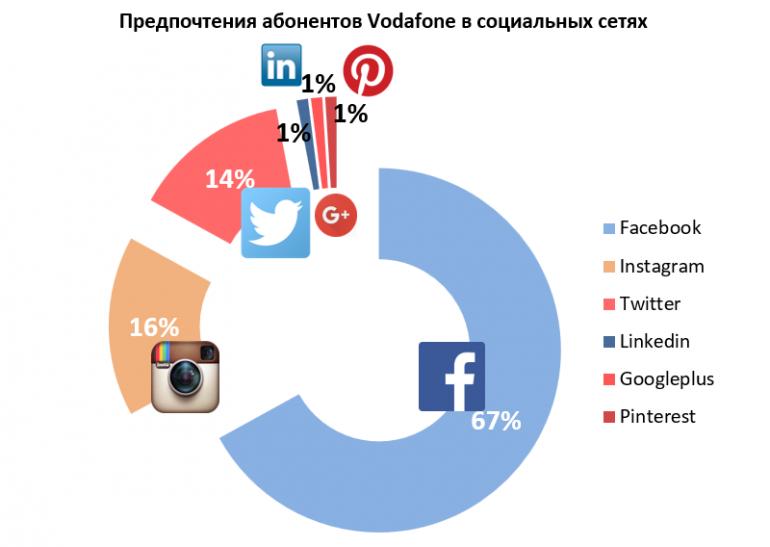 Vodafone Ukraine Social
