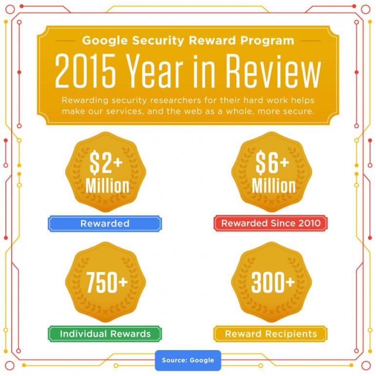 google_security_rewards_2015