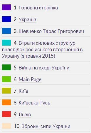 http://watcher.com.ua/2016/02/01/poroshenko-zaklykav-ukrayintsiv-aktyvno-napovnyuvaty-vikipediyu/