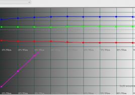 2016-02-09 18-40-06 HCFR Colorimeter - 3.3.9 - [Color Measures2]