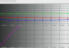 2016-02-26 18-26-41 HCFR Colorimeter - 3.3.9 - [Color Measures3]