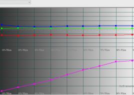 2016-03-04 17-39-22 HCFR Colorimeter - 3.3.9 - [Color Measures1]