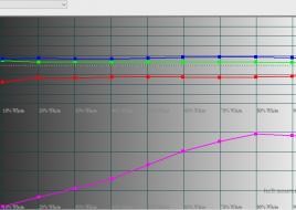 2016-03-04 17-45-58 HCFR Colorimeter - 3.3.9 - [Color Measures2]