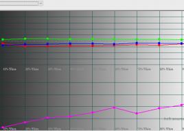 2016-03-04 17-53-47 HCFR Colorimeter - 3.3.9 - [Color Measures3]