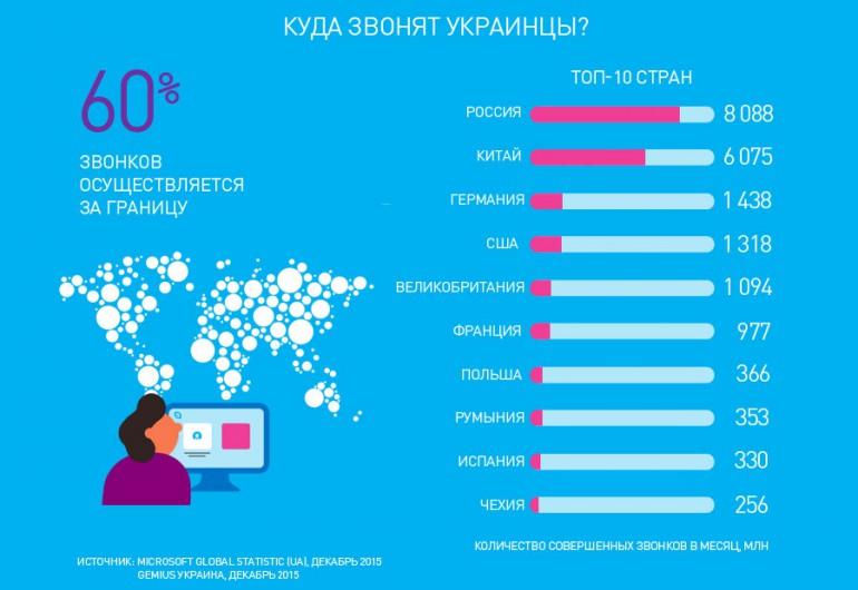 Более 9 миллионов украинцев ежемесячно пользуются Skype (инфографика)