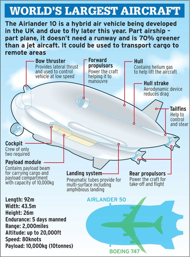Опубликованы новые фотографии самого большого в мире дирижабля Airlander 10