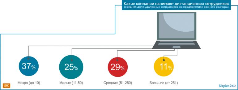 Distance Ukraine (1)